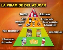 piramide del azucar